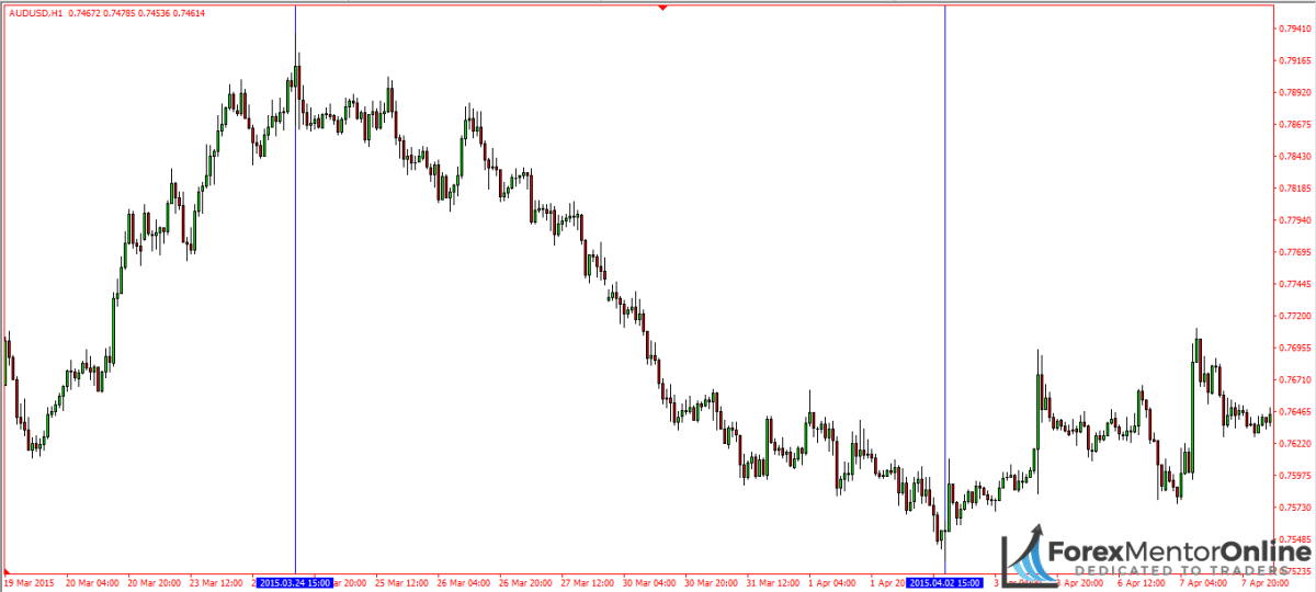 image of downswing on 1 hour chart of aud/usd