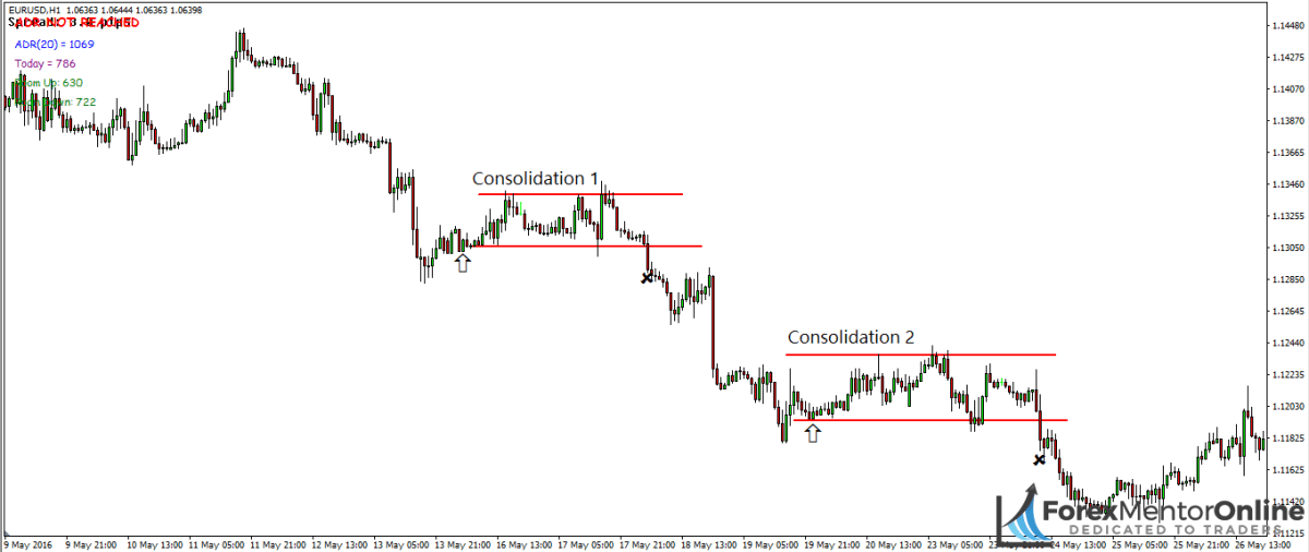 image of consolidation that formed on 1 hour chart of eur/usd