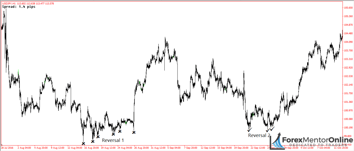 image of two reversals that occured on usd/jpy