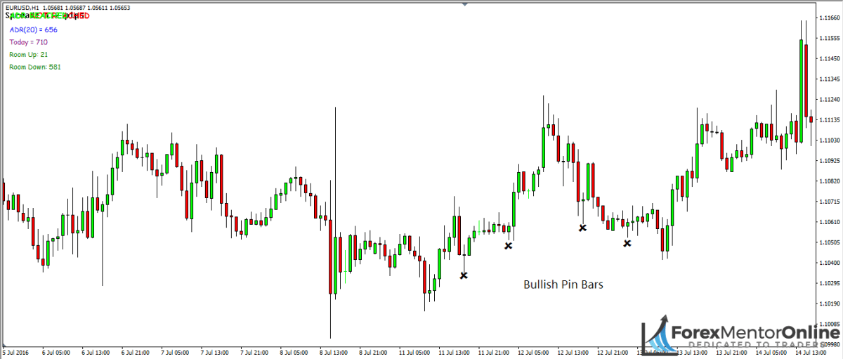 image of bullish pin bars on 1hour chart of eur/usd