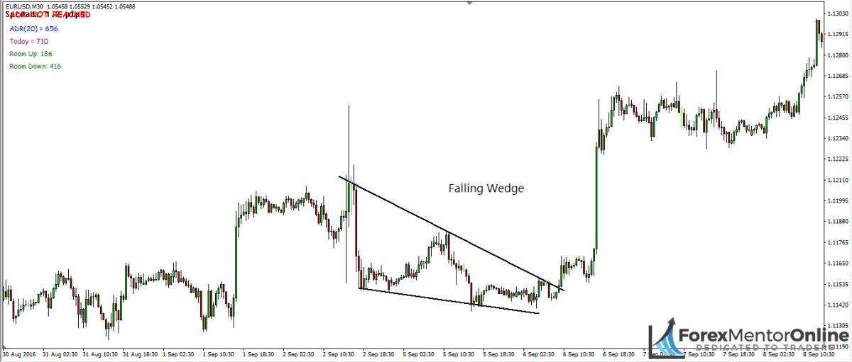 image of falling wedge pattern
