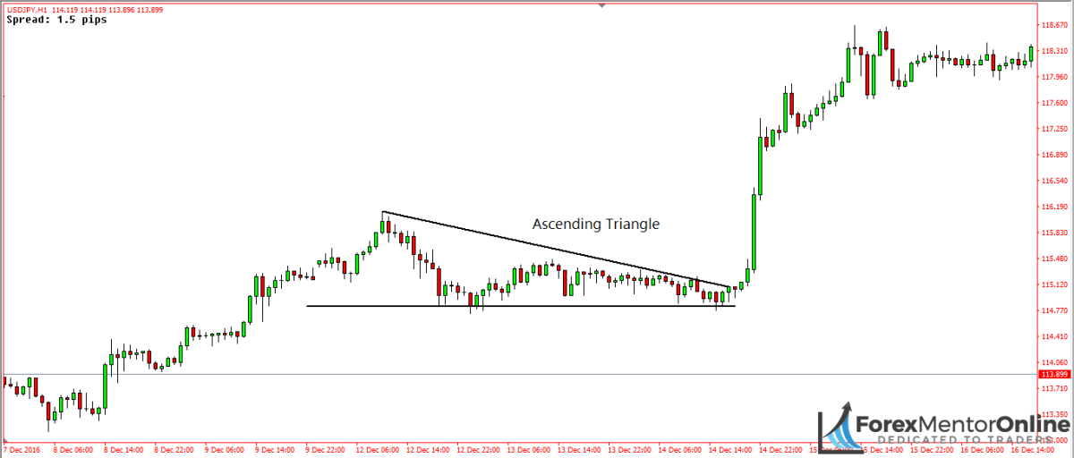 image of ascending triangle pattern