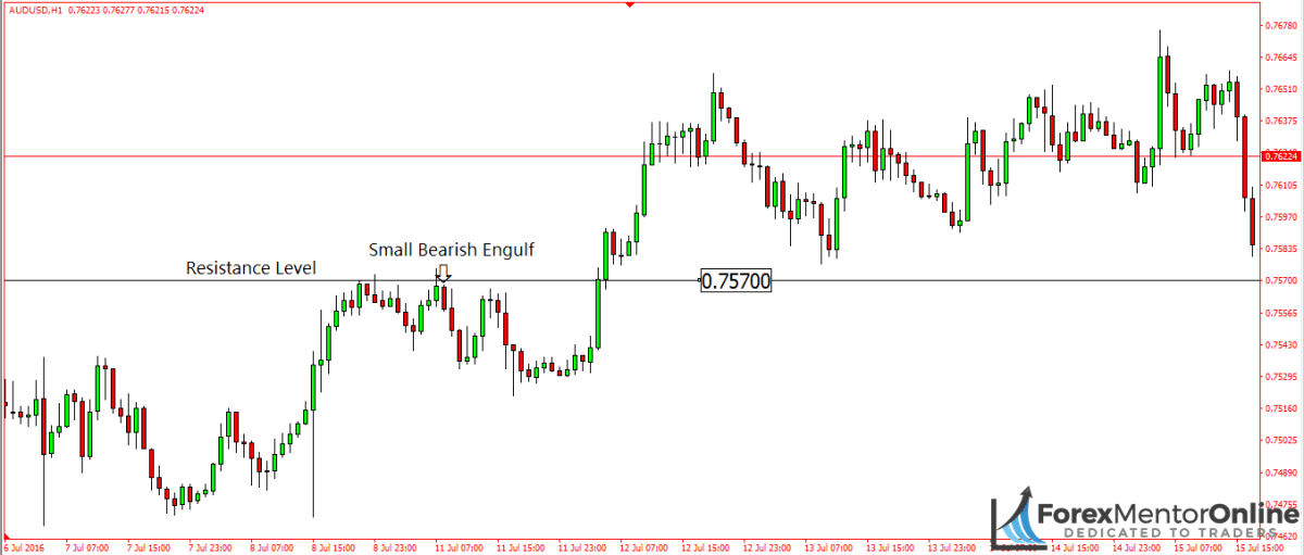 image of bearish engulfing candle forming at a resistance level on aud/usd