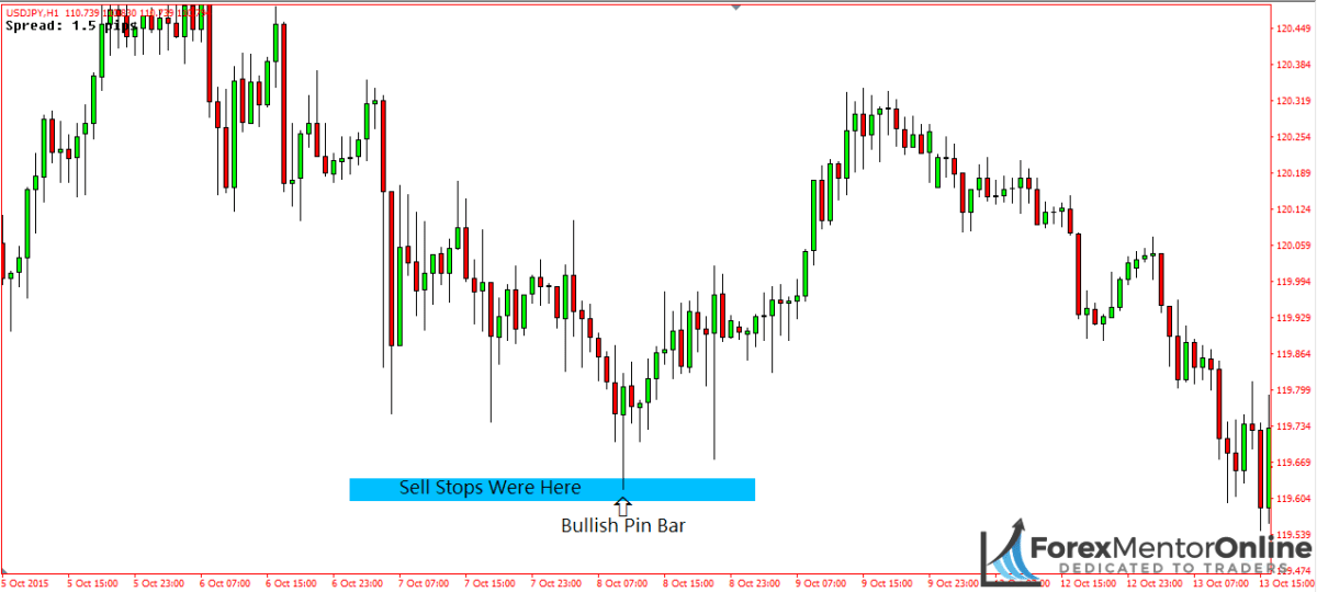 image of stop hunt taking place on usd/jpy