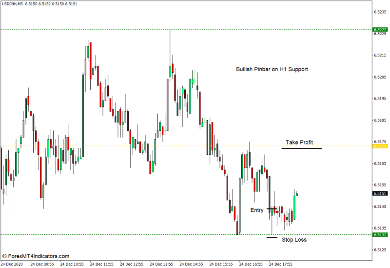 How to use the Fractal Support Resistance Indicator for MT4 - Buy Trade