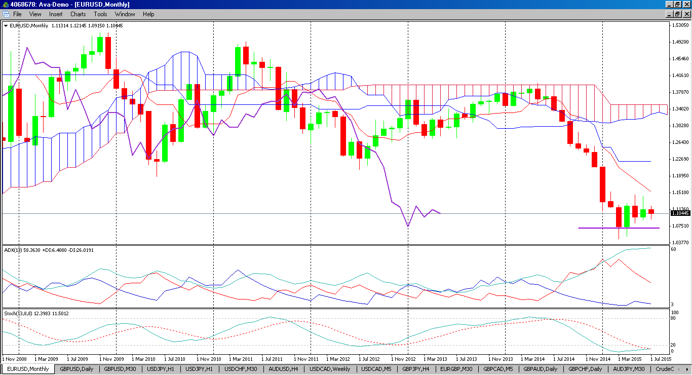 2015-07-13-eurusd-monthly-chart