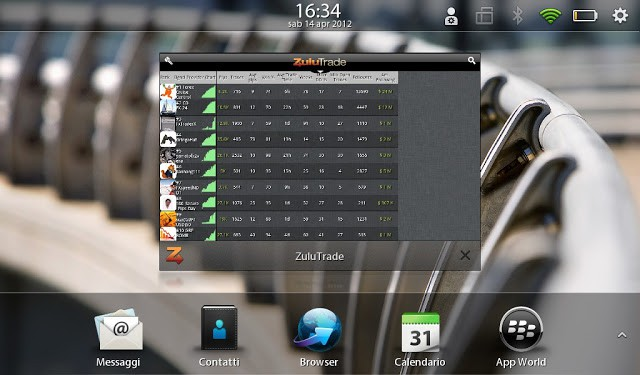 ZuluTrade for the BlackBerry PlayBook
