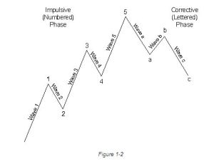 Elliott Wave Figure 1