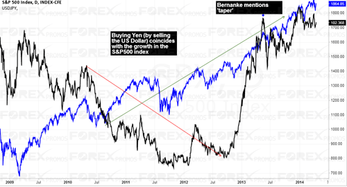 USDJPY Vs S&P500 - Carry Trade