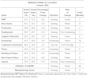 ISM Manufacturing at a Glance gives a detailed report (Source: instituteforsupplymanagement.org)