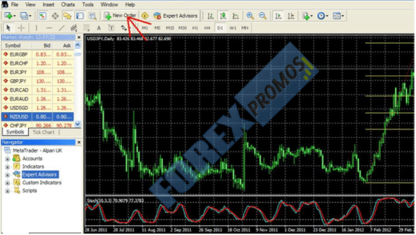MT4 Trading Tutorial - Placing an order