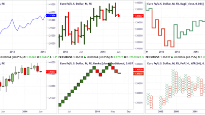 Different Types of Charts