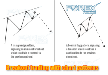 Breakout trading strategies based on chart patterns