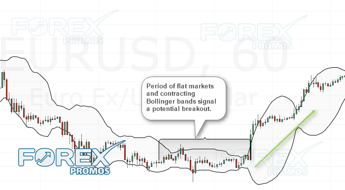 Breakout trading system using technical indicators