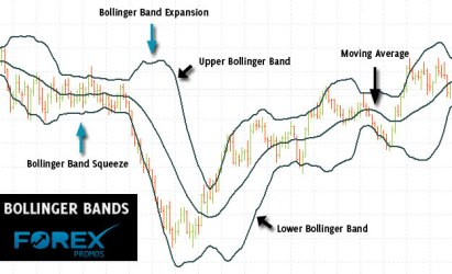 Introduction to Bollinger Bands