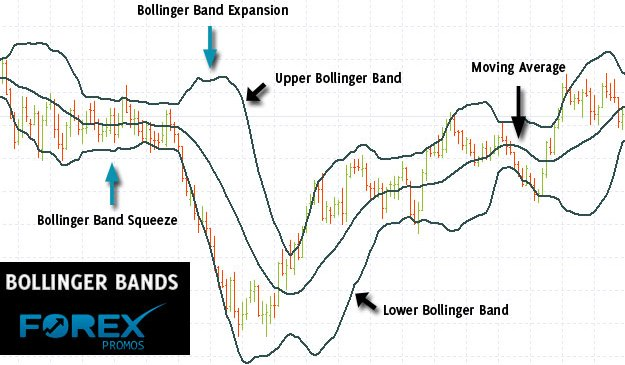 Trading with Bollinger Bands <sup>®</sup>