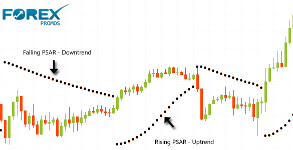 What is the Parabolic SAR Indicator