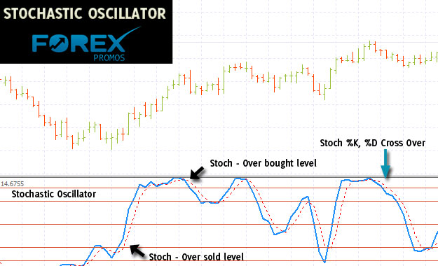 The Stochastics Oscillator