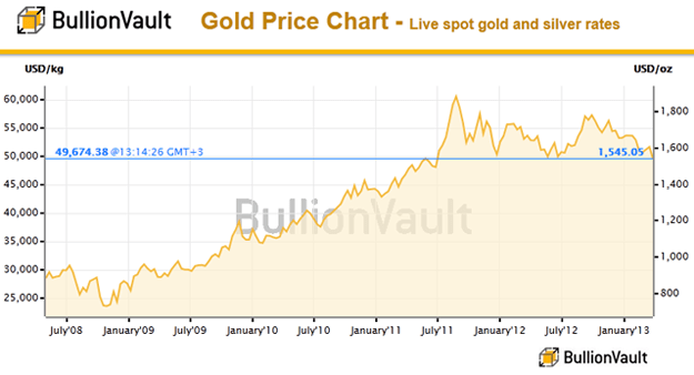 Yearly Gold Prices