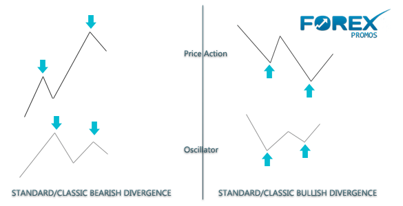 Guide to understanding divergence trading