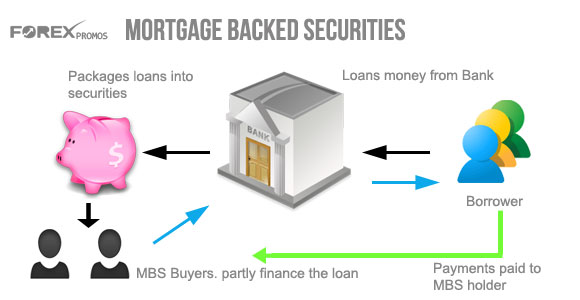 How Mortgage Backed Securities Work