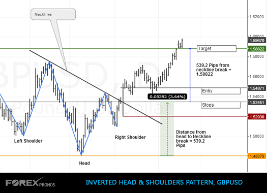 Inverted Head & Shoulders Pattern, GBPUSD