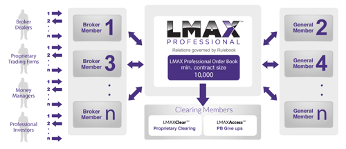LMAX Exchange - MTF