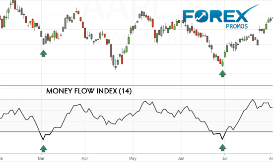 Understanding Money Flow Index