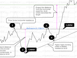 Example: Ascending Triangle pattern
