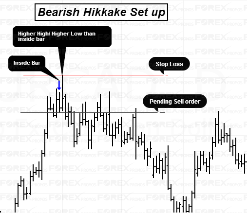 Bearish Hikkake Pattern Set Up
