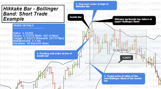 Hikkake - Bollinger Bands Strategy: Short Trade Example