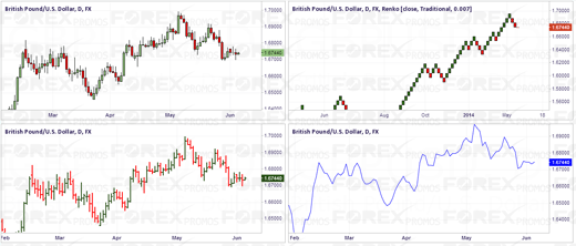 Renko Charts - Comparison with Line, Bar & Candlestick