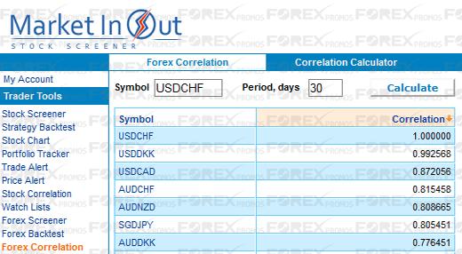 Forex Correlation Tool Scanner