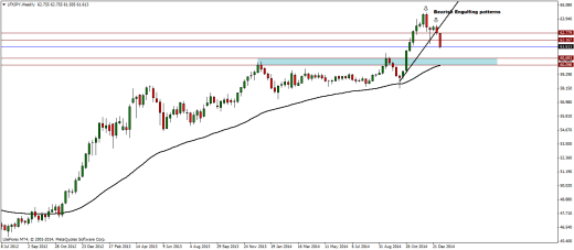 LFXJPY Weekly Analysis – 12/01/2015