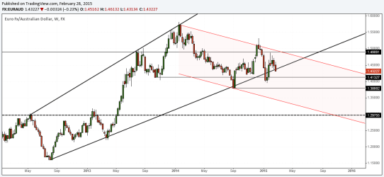 EURAUD Weekly Chart and Trade Set up