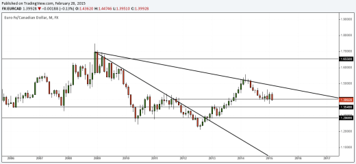 EURCAD Monthly Charts, March 2015