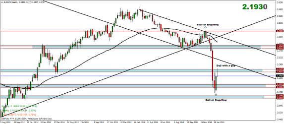 Euro Index Weekly Analysis – 09/02/2015
