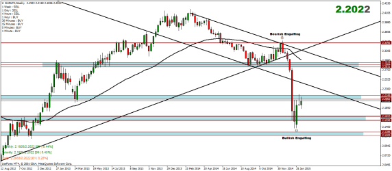 Euro Index Weekly Analysis – 16/02/2015
