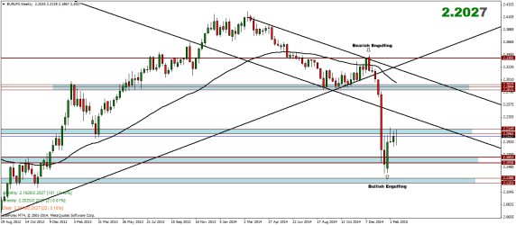 Euro Index Weekly Analysis – 23/02/2015