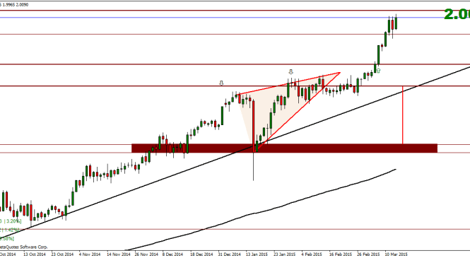 Weekly Currency Index Technical Analysis – 16 March