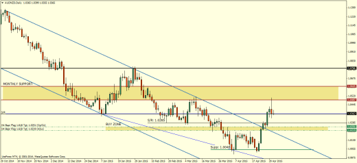 AUDNZD Daily Chart - May 1, 2015