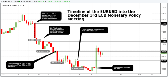 EURUSD: Timeline into ECB's December 3rd 2015 Decision