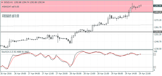 Gold - H1 Chart, Bearish divergence to 1255