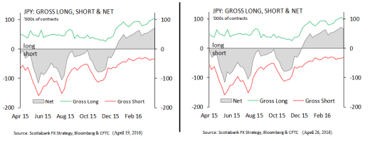 JPY CoT Report Positioning Comparison