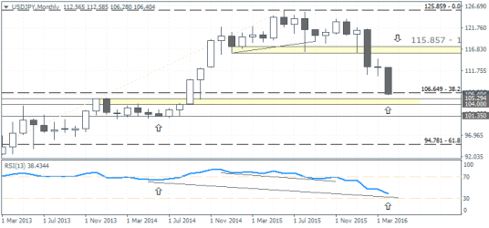 USDJPY – Monthly Outlook, May 2016