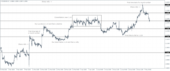 Round Numbers as Support and Resistance Levels