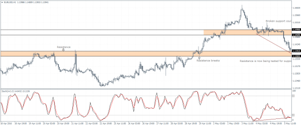 Support – Resistance Flip with Stochastics confirmation