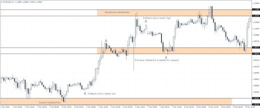 Support and Resistance level confirmation