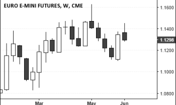 Euro Futures (1.1298), June 11, 2016 Close