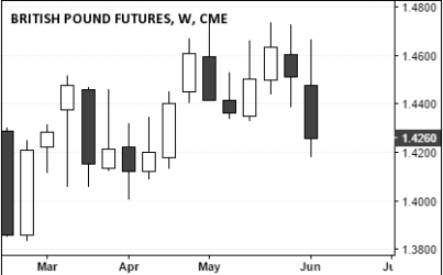 Sterling Futures (1.4260), June 11, 2016 Close